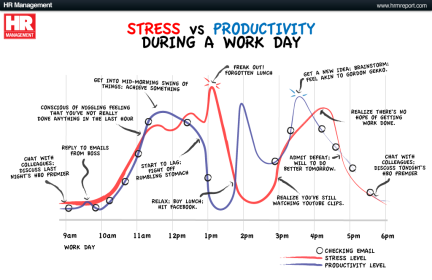 stress v productivity